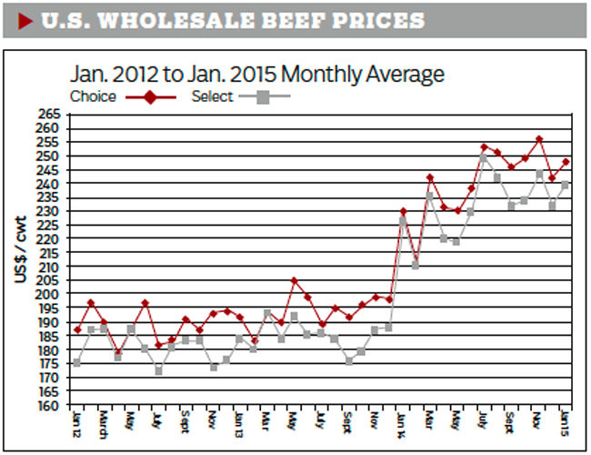 US-wholesale-beef-prices
