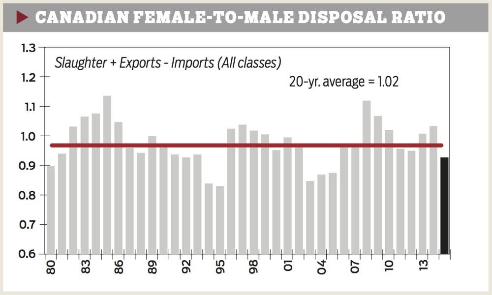 canadian-female-male-disposal-ratio