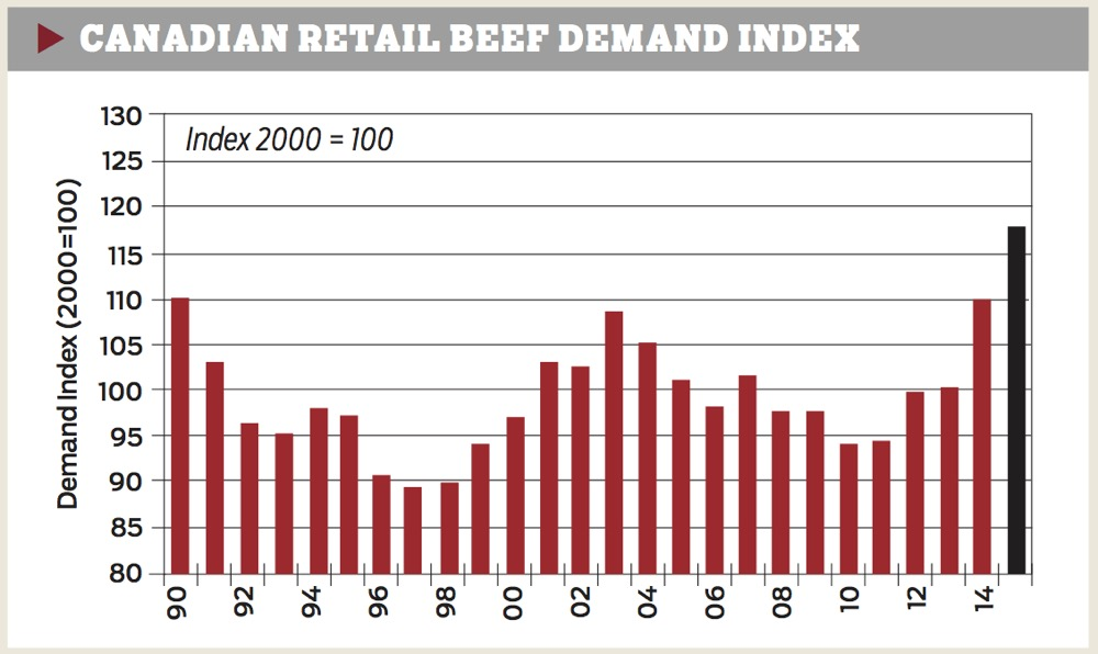 canadian-retail-beef-demand